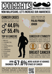 Infographic of Cancer Statistics in Malaysia by musedmoments