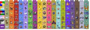 My Fave Pokemon Chart by Sabrewulf238