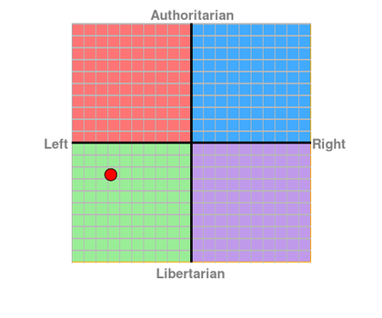 BROKEN RULE-POLITICALCOMPASS by DSegno92