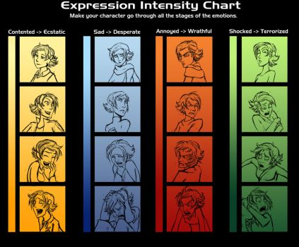 Expression Intensity Chart by poly-m
