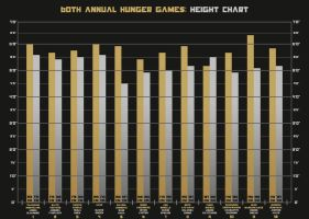 60th Annual Hunger Games: Height Chart by That-Little-Bird