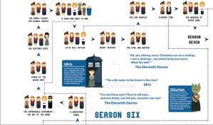 Doctor Who Season Six Timeline by Lumos5000