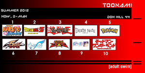 My Summer 2012 Anime Top 10 by Donhill44