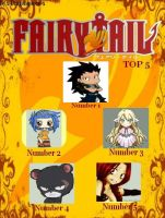Top 5 Fairytail characters by streetzdanzer