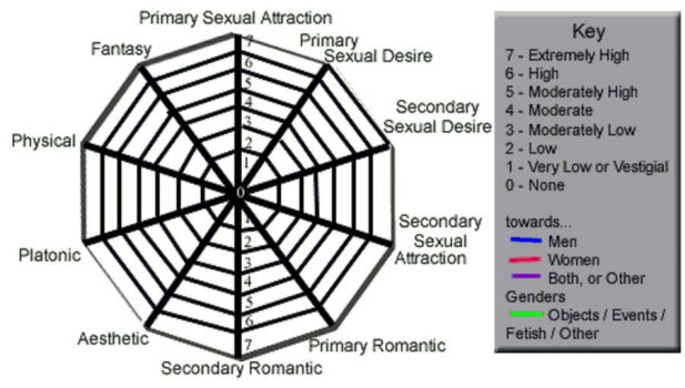 Attractions Radar Chart Meme by foxwithwings13
