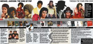 Michael Jackson Timeline by space-for-thought
