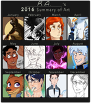 2016 Summary of Art by R-A-Enbows