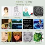 2012 Art Summary by Malinka00
