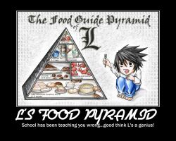 L's Food Pyramid by CanadaisMINE