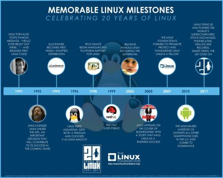 Memorable Linux Milestones by Linux4SA