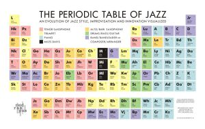 The Periodic Table of Jazz by redraspus