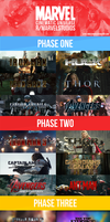 Marvel Cinematic Universe Filmography by MrSteiners