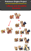 Lillipup and Growlithe Ancestors by PkmnOriginsProject