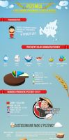 Infographic - wheat by EmeSso