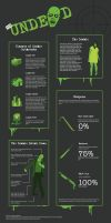 Zombie Infographic by AmiDesigns