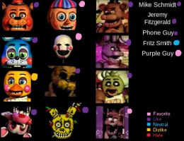 Favorite FNAF Meme by ShinySmeargle