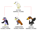 Fakemon - Oxygenium birds by marcos-zx
