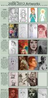 Art Progress 2008-13 (emotional crises included!) by karlyjade