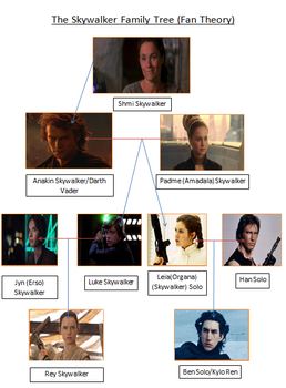 Star Wars: Skywalker Family Tree (Fan Theory) by derekmetaltron