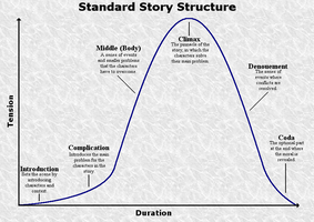Standard Story Structure by WanderTones