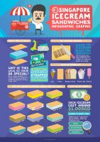 Singapore Ice Cream Sandwiches Infographic Design by Lemongraphic