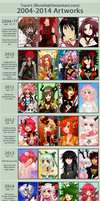 2004 - 2014 Improvement meme by Norieh