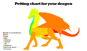 Peting chart by TheDragonLabel