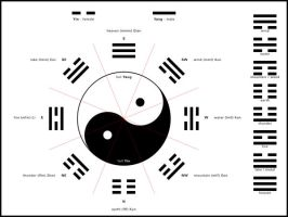 Yin Yang Trigrams by ChrysDives