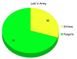 Loki graph by Loki-Frost-And-Magic