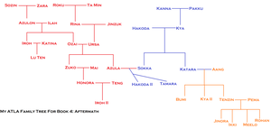 My ATLA Family Tree (Book 4: Aftermath) by AdrenalineRush1996