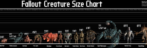 Fallout Creature Size Chart by revanstar
