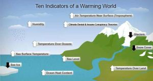 Indicators of Global Warming by Valendale