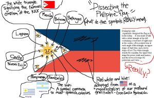 Dissecting the Philippine Flag by Gwatsinanggo