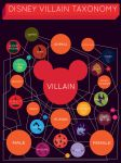 Disney Taxonomy by BabyBison