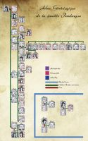 family tree of Pendragon by Solyane21