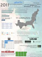Hurricane Infographic 2011 by computergeniuz