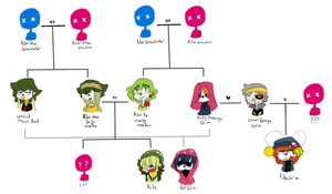 Family Time - Rilos Family Tree by LabonBull