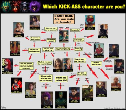 Which Kick Ass character are you ? by Davoe