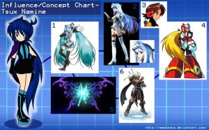 Tsux Namine- Influence/Concept Chart by MewKwota