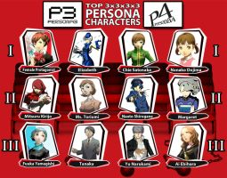 Favourite Persona Characters by x-22