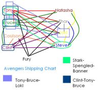 Avengers Shipping Chart by Moony-Aniu