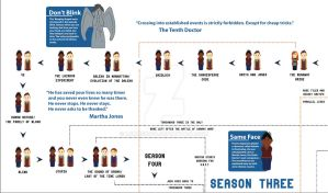 Doctor Who Season Three Timeline by Lumos5000