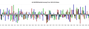 Uk Winter Rainfall Anomaly from 1981 to 2012 by Kajm