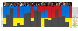 Mortal Kombat progress chart by bad-asp