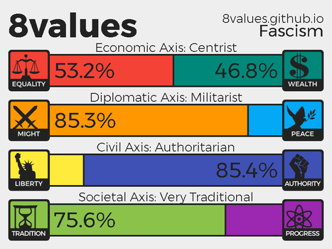 8 Values My Results. by DeltaUSA