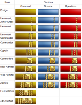 TOS Ranks by Michael-Taylor1134